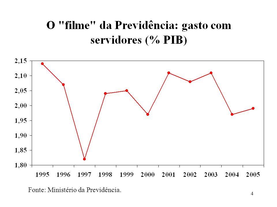 4 Fonte: Ministério da Previdência.
