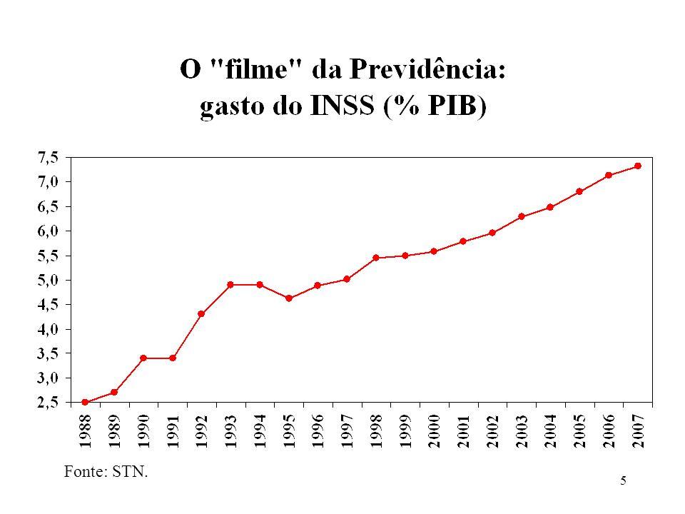 36 Décimos da distribuição% Até 3012,1 30 a 4011,2 40 a 5011,8 50 a 6022,9 60 a 7015,9 70 a 8011,6 80 a 10014,5 Total100,0 Fonte: PNAD.