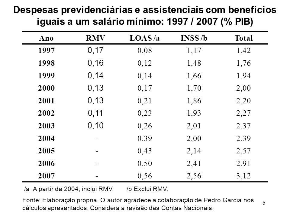 17 O Brasil gasta muito com despesas de juros da dívida pública, mas: a)Ela cairá este ano para aproximadamente 5,5% do PIB b)A perspectiva é que diminua para perto de 4% do PIB em 2010 c)A menor despesa de juros será sinônimo de menor déficit, e d)Bélgica, Itália e Grécia gastaram 5% do PIB com juros nos últimos anos