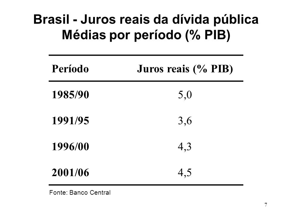 7 PeríodoJuros reais (% PIB) 1985/905,0 1991/953,6 1996/004,3 2001/064,5 Fonte: Banco Central Brasil - Juros reais da dívida pública Médias por períod