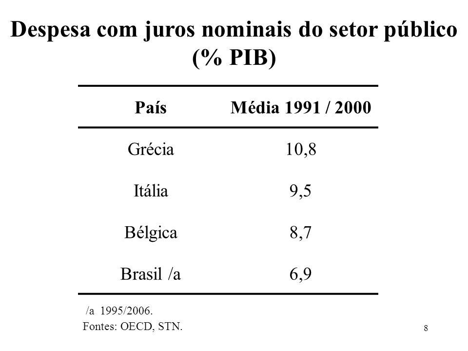 8 PaísMédia 1991 / 2000 Grécia10,8 Itália9,5 Bélgica8,7 Brasil /a6,9 /a 1995/2006. Fontes: OECD, STN. Despesa com juros nominais do setor público (% P