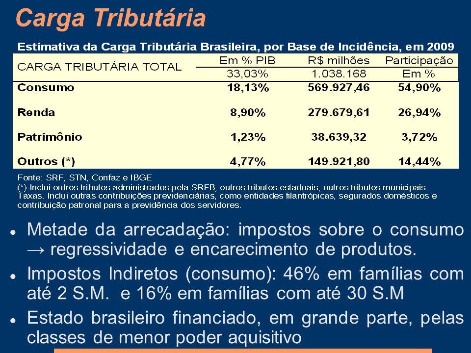 Carga Tributária Metade da arrecadação: impostos sobre o consumo regressividade e encarecimento de produtos. Impostos Indiretos (consumo): 46% em famí
