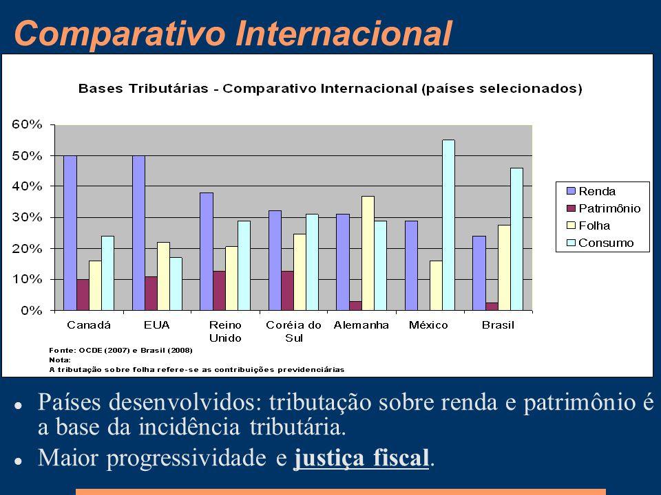 Comparativo Internacional Países desenvolvidos: tributação sobre renda e patrimônio é a base da incidência tributária. Maior progressividade e justiça
