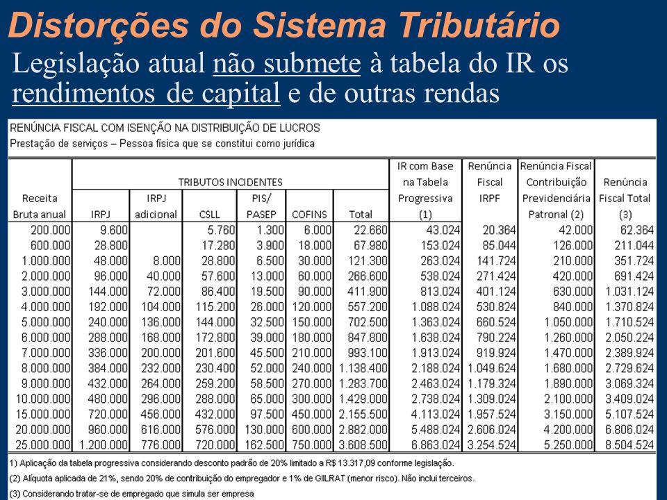 Distorções do Sistema Tributário Legislação atual não submete à tabela do IR os rendimentos de capital e de outras rendas