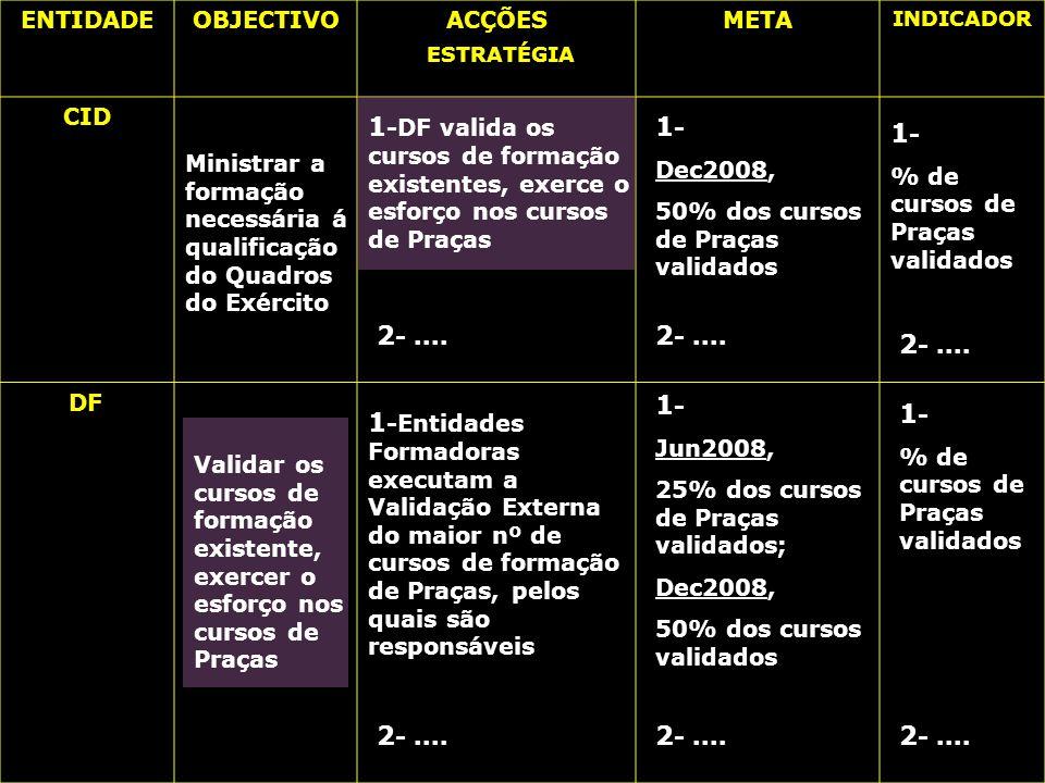 Exército Português ENTIDADEOBJECTIVOACÇÕES ESTRATÉGIA META INDICADOR 1 - Jun2008, 25% dos cursos de Praças validados; Dec2008, 50% dos cursos validados 1 - % de cursos de Praças validados 2 -....