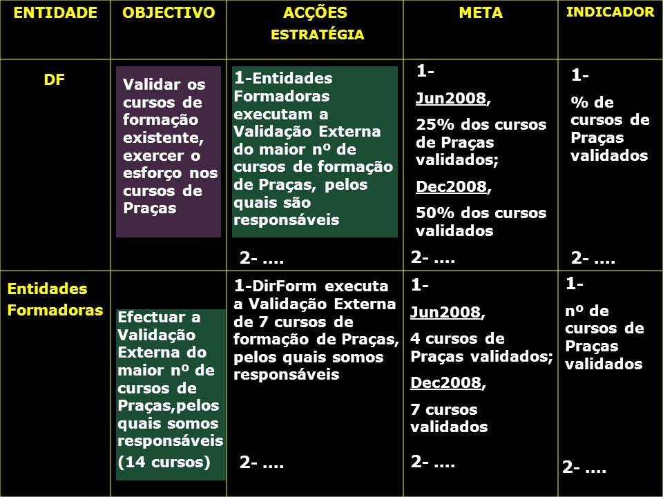 Exército Português Requisitos Gerais Auto-diagnóstico Gestão e Recursos Humanos - Trabalhar por objectivos - Avaliar de acordo com o cumprimento dos mesmo Falta de marcação de Objectivos Individuais