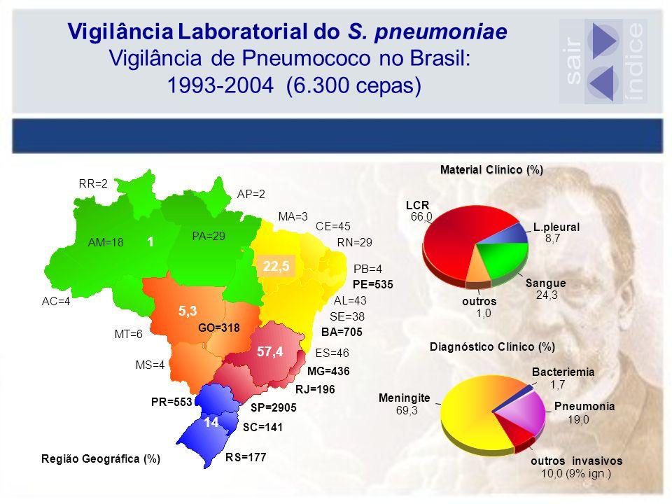 Vigilância Laboratorial do S. pneumoniae Vigilância de Pneumococo no Brasil: 1993-2004 (6.300 cepas) Sangue 24,3 L.pleural 8,7 LCR 66,0 outros 1,0 Mat