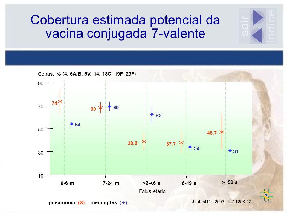 Cobertura estimada potencial da vacina conjugada 7-valente 0-6 m 7-24 m >2-<6 a 6-49 a >50 a 10 30 50 70 90 74 54 68 69 38.6 62 37.7 46.7 34 31 Cepas,