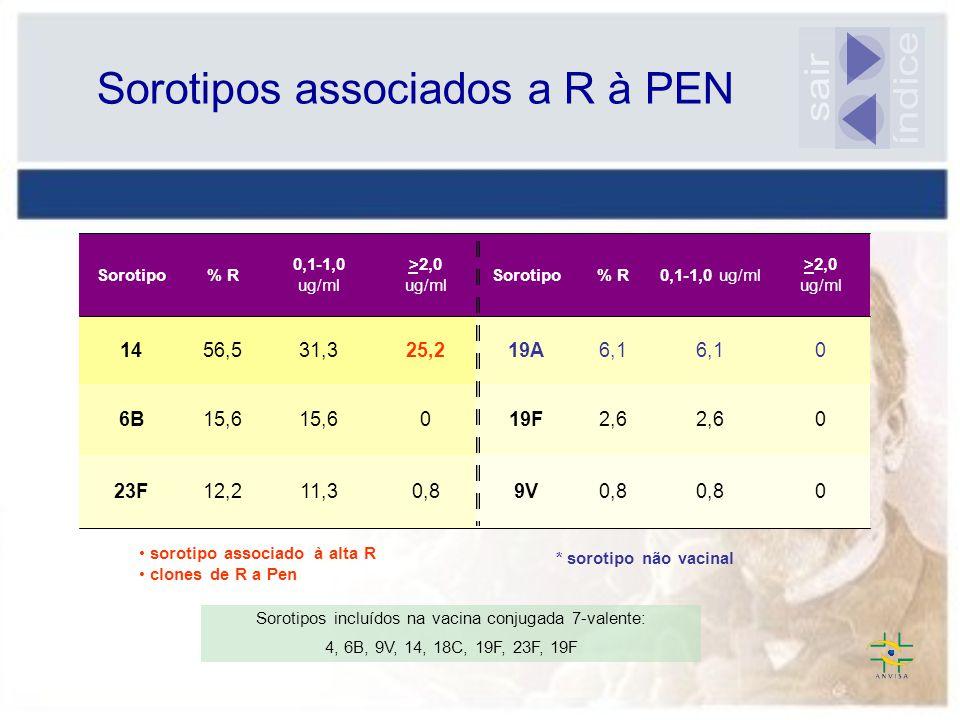Sorotipos associados a R à PEN * sorotipo não vacinal sorotipo associado à alta R clones de R a Pen 00,8 9V0,811,312,223F 02,6 19F015,6 6B 06,1 19A25,231,356,514 >2,0 ug/ml 0,1-1,0 ug/ml% RSorotipo >2,0 ug/ml 0,1-1,0 ug/ml % RSorotipo Sorotipos incluídos na vacina conjugada 7-valente: 4, 6B, 9V, 14, 18C, 19F, 23F, 19F