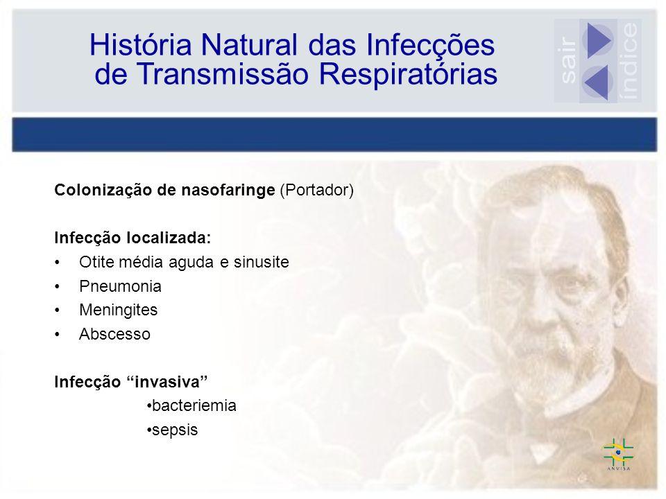 História Natural das Infecções de Transmissão Respiratórias Colonização de nasofaringe (Portador) Infecção localizada: Otite média aguda e sinusite Pn