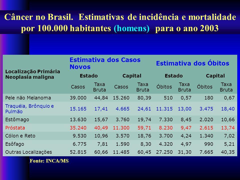 Câncer no Brasil.