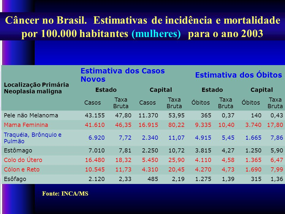 Câncer em Fortaleza.