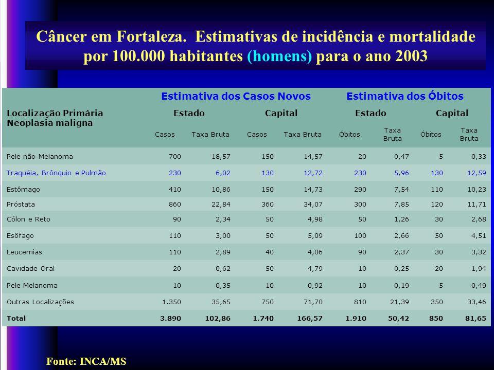 Gomes Neto, A.et al. J. Pneumol (Supl 2), 2002; PD-218, p.