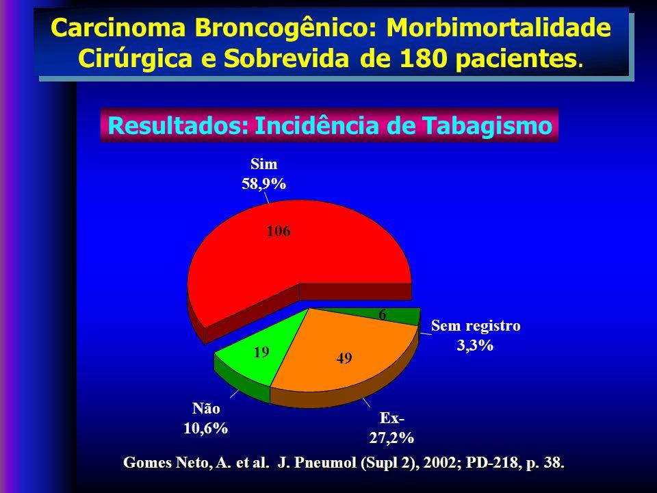 AGN/2003 Sistema ( TNM ) T - Tumor primário N - Nódulo linfático (gânglio) M - Metastase à distância T - Tumor primário N - Nódulo linfático (gânglio) M - Metastase à distância Estadiamento Câncer de pulmão