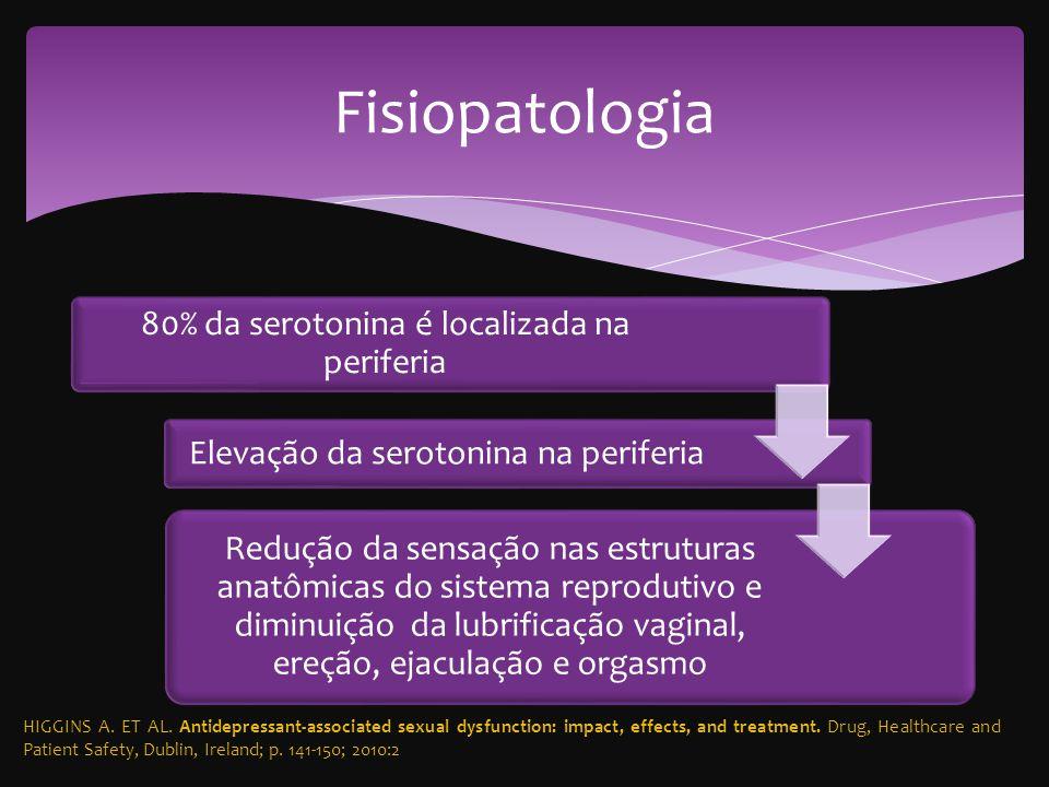 80% da serotonina é localizada na periferia Elevação da serotonina na periferia Redução da sensação nas estruturas anatômicas do sistema reprodutivo e diminuição da lubrificação vaginal, ereção, ejaculação e orgasmo Fisiopatologia HIGGINS A.