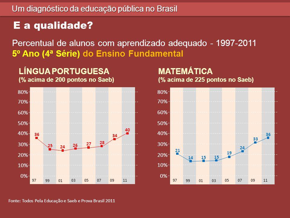 80% 70% 60% 50% 40% 30% 20% 10% 0% 97 9901 03 05 07 09 11 97 9901 03 05 07 09 11 80% 70% 60% 50% 40% 30% 20% 10% 0% LÍNGUA PORTUGUESA (% acima de 275 pontos no Saeb) MATEMÁTICA (% acima de 300 pontos no Saeb) Um diagnóstico da educação pública no Brasil E a qualidade.