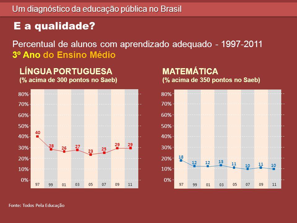Um diagnóstico da educação pública no Brasil Percentual de alunos com conhecimento adequado Prova Brasil 2011 REDES PORTUGUÊSMATEMÁTICA 5º ano EF9º ano EF3º ano EM5º ano EF9º ano EF3º ano EM TOTAL42,6%28,5%29,8%38,7%18,0%10,6% PRIVADA69,2%60,2%67,0%64,9%51,2%42,6% PÚBLICA38,0%23,1%23,7%34,2%12,2%5,3% Fonte: Todos Pela Educação E a qualidade?