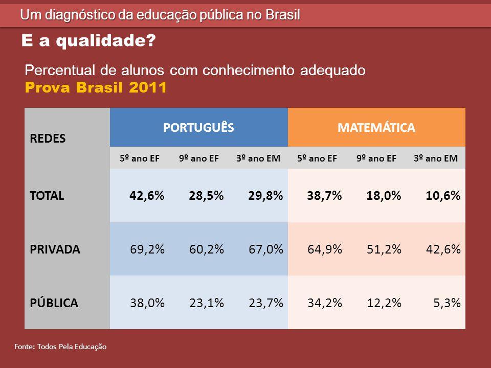 9 Um diagnóstico da educação pública no Brasil Pisa 2009 - Federais (528)Pisa 2009 – Privadas (502) Pisa 2009 - Públicas (387) Fonte: OCDE E a qualidade?