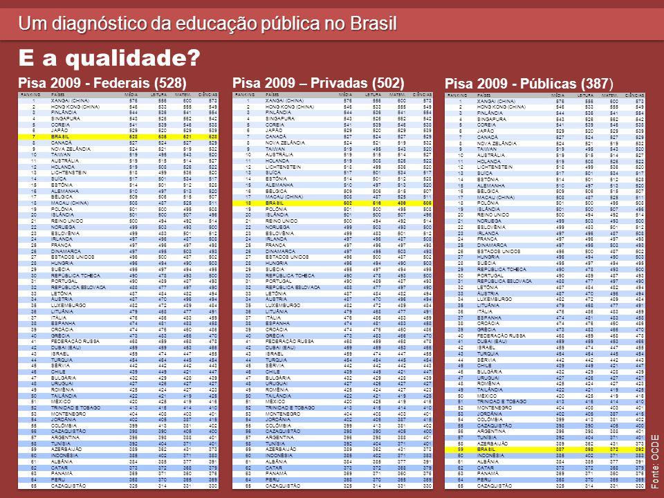 Um diagnóstico da educação pública no Brasil E a qualidade.