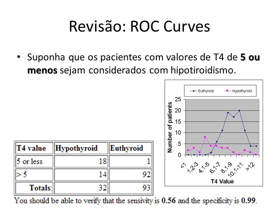 Revisão: ROC Curves 5 ou menos Suponha que os pacientes com valores de T4 de 5 ou menos sejam considerados com hipotiroidismo.