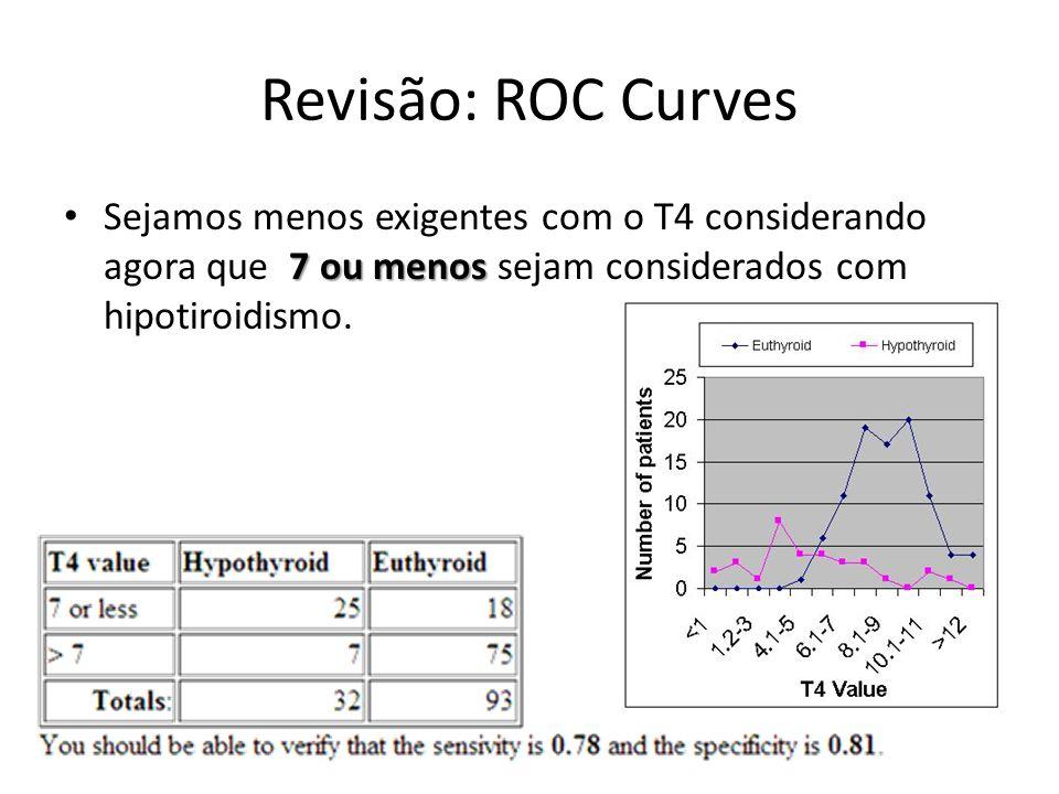 Revisão: ROC Curves 7 ou menos Sejamos menos exigentes com o T4 considerando agora que 7 ou menos sejam considerados com hipotiroidismo.
