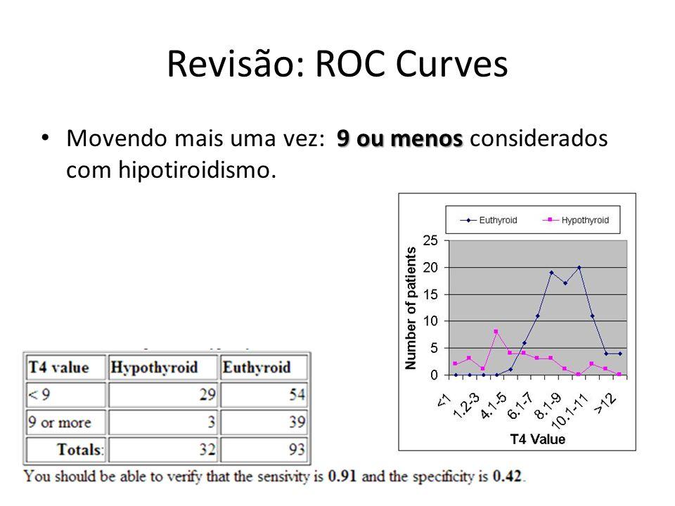 Revisão: ROC Curves 9 ou menos Movendo mais uma vez: 9 ou menos considerados com hipotiroidismo.