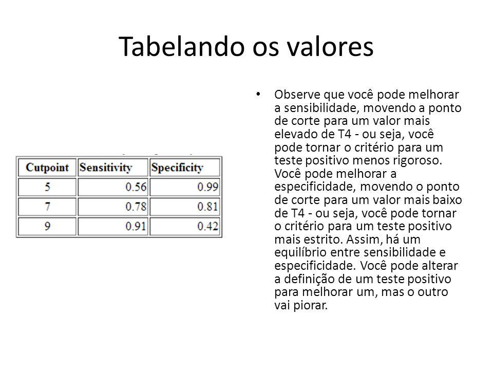 Tabelando os valores Observe que você pode melhorar a sensibilidade, movendo a ponto de corte para um valor mais elevado de T4 - ou seja, você pode to