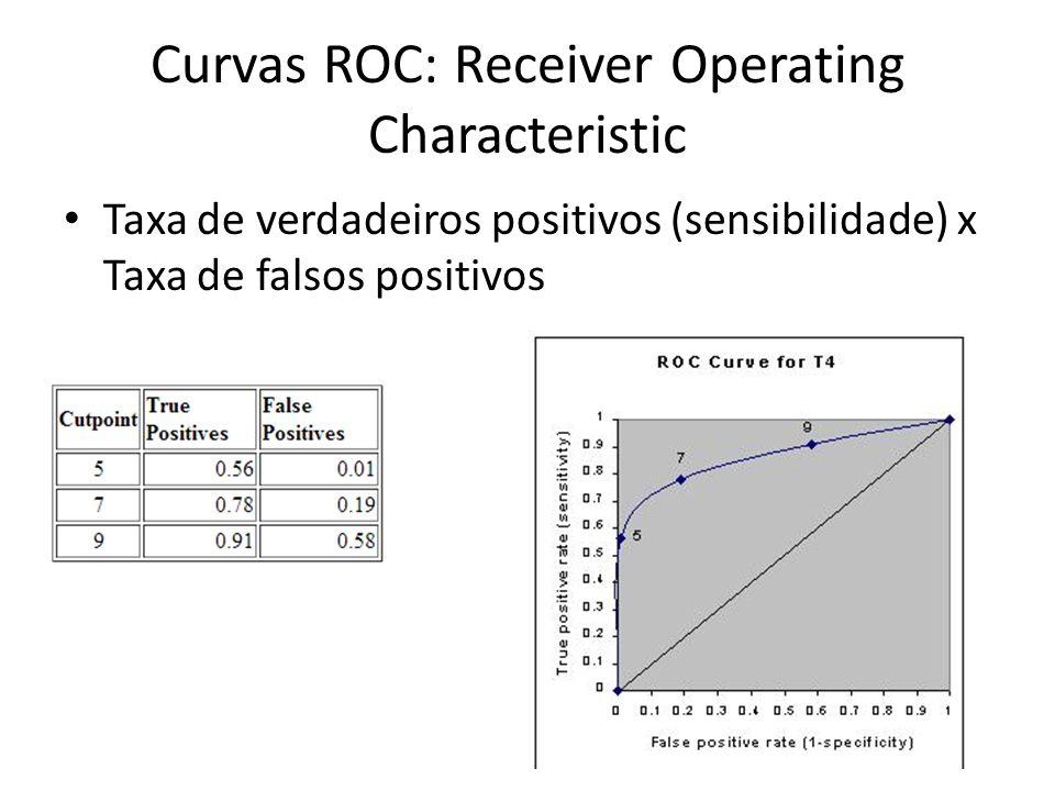Curvas ROC: Receiver Operating Characteristic Taxa de verdadeiros positivos (sensibilidade) x Taxa de falsos positivos