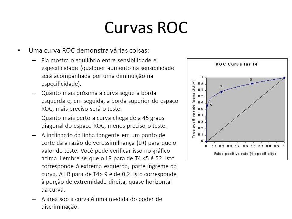 Curvas ROC Uma curva ROC demonstra várias coisas: – Ela mostra o equilíbrio entre sensibilidade e especificidade (qualquer aumento na sensibilidade se