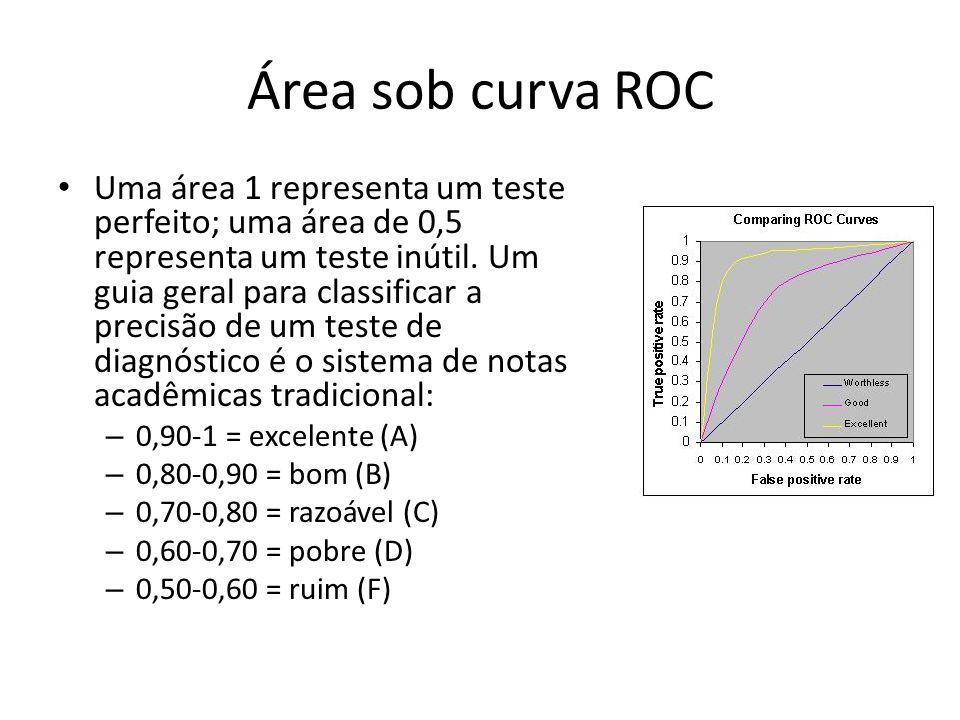 Área sob curva ROC Uma área 1 representa um teste perfeito; uma área de 0,5 representa um teste inútil. Um guia geral para classificar a precisão de u