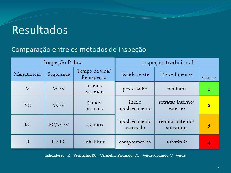 Comparação entre os métodos de inspeção Indicadores - R – Vermelho, RC – Vermelho Piscando, VC – Verde Piscando, V - Verde 12 Resultados