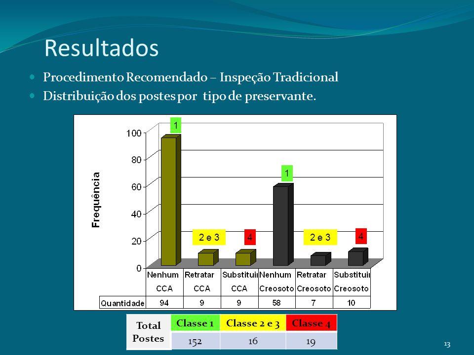 Procedimento Recomendado – Inspeção Tradicional Distribuição dos postes por tipo de preservante. 13 1 2 e 3 1 4 4 Total Postes Classe 1Classe 2 e 3Cla
