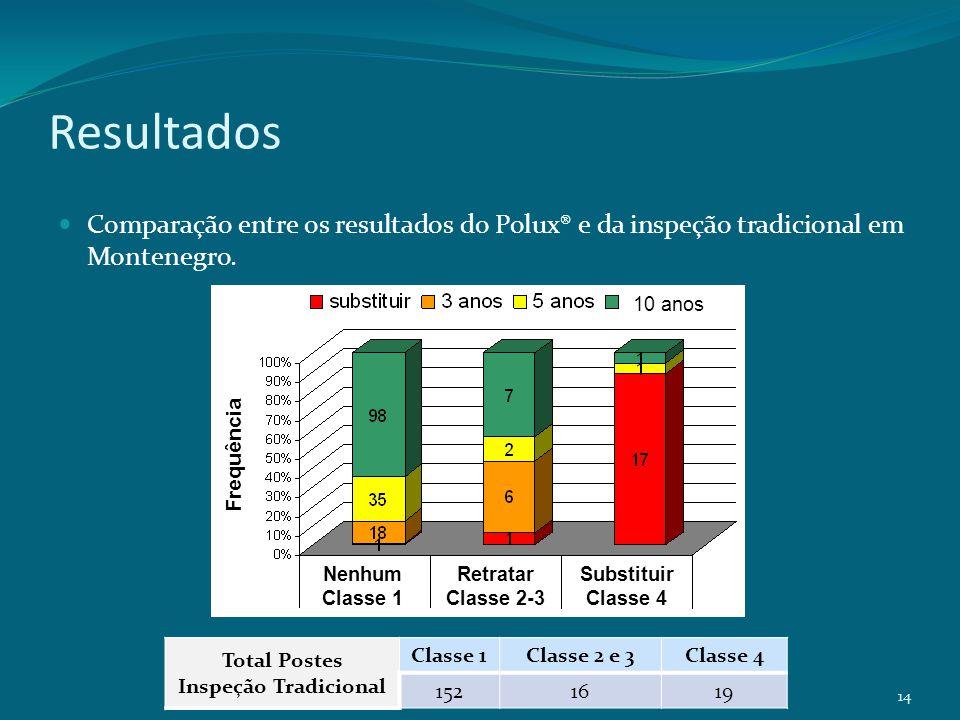 Resultados Comparação entre os resultados do Polux® e da inspeção tradicional em Montenegro. 14 10 anos Nenhum Classe 1 Retratar Classe 2-3 Substituir