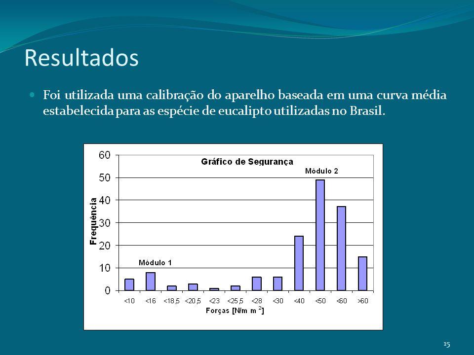 Resultados Foi utilizada uma calibração do aparelho baseada em uma curva média estabelecida para as espécie de eucalipto utilizadas no Brasil. 15