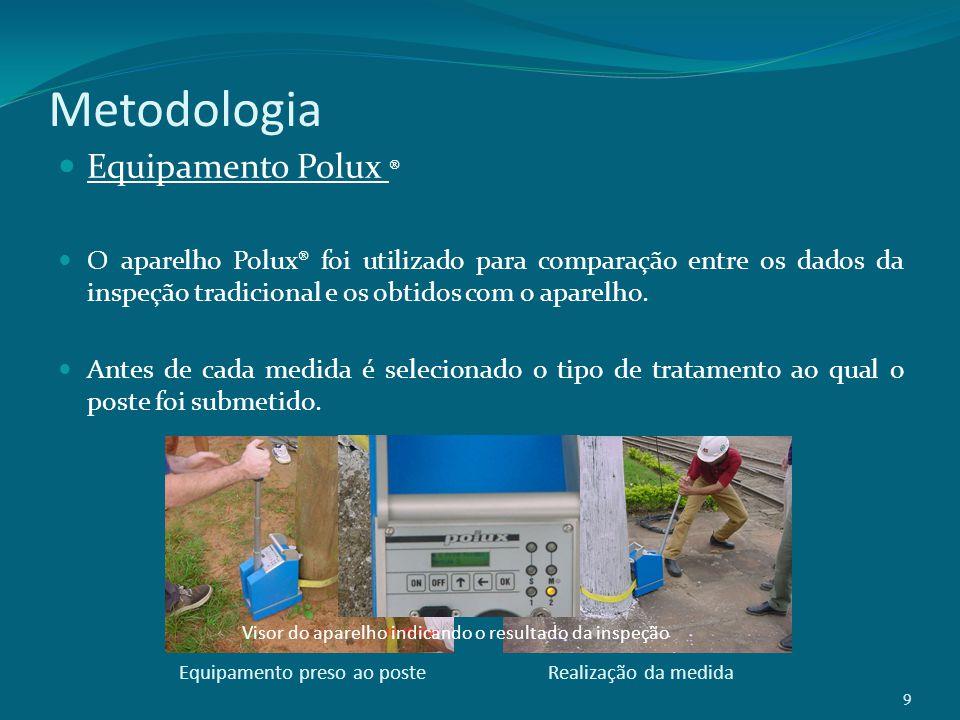 Metodologia Equipamento Polux ® O aparelho Polux® foi utilizado para comparação entre os dados da inspeção tradicional e os obtidos com o aparelho. An