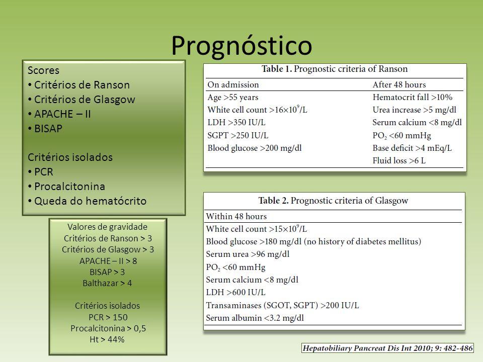 Prognóstico Scores Critérios de Ranson Critérios de Glasgow APACHE – II BISAP Critérios isolados PCR Procalcitonina Queda do hematócrito Valores de gr