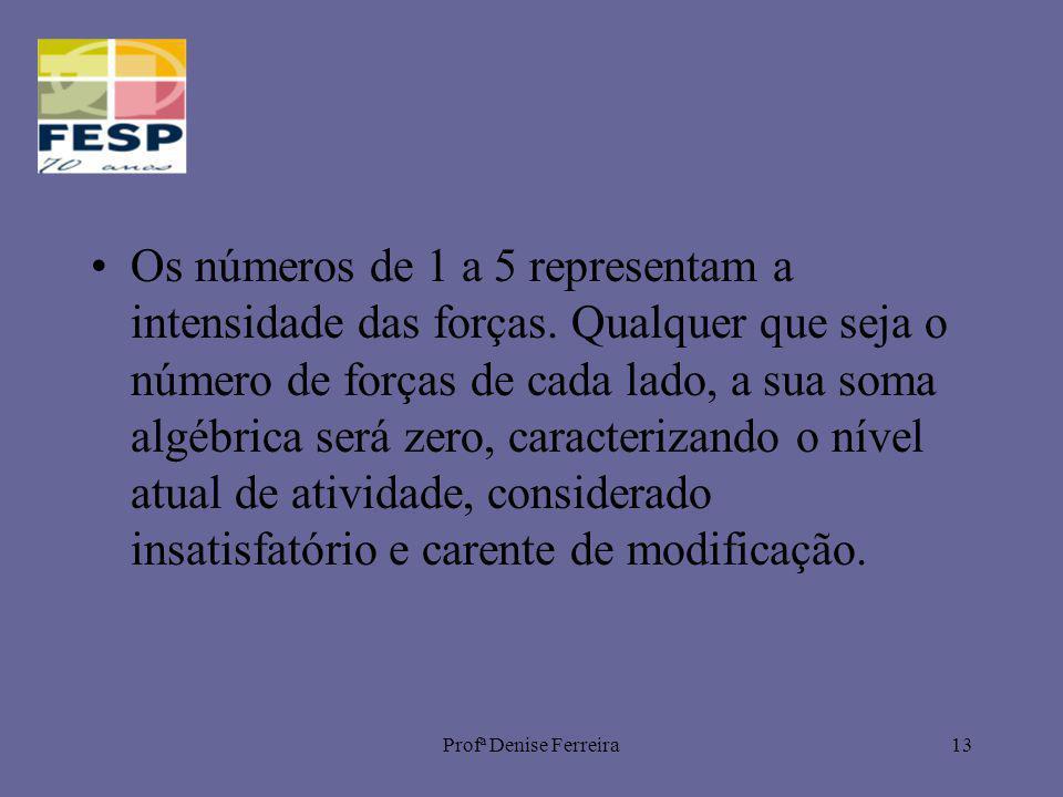 Profª Denise Ferreira13 Os números de 1 a 5 representam a intensidade das forças. Qualquer que seja o número de forças de cada lado, a sua soma algébr