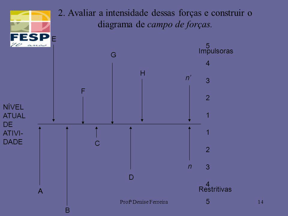Profª Denise Ferreira14 2. Avaliar a intensidade dessas forças e construir o diagrama de campo de forças. 5 4 3 2 1 1 2 3 4 55 4 3 2 1 1 2 3 4 5 A NÍV