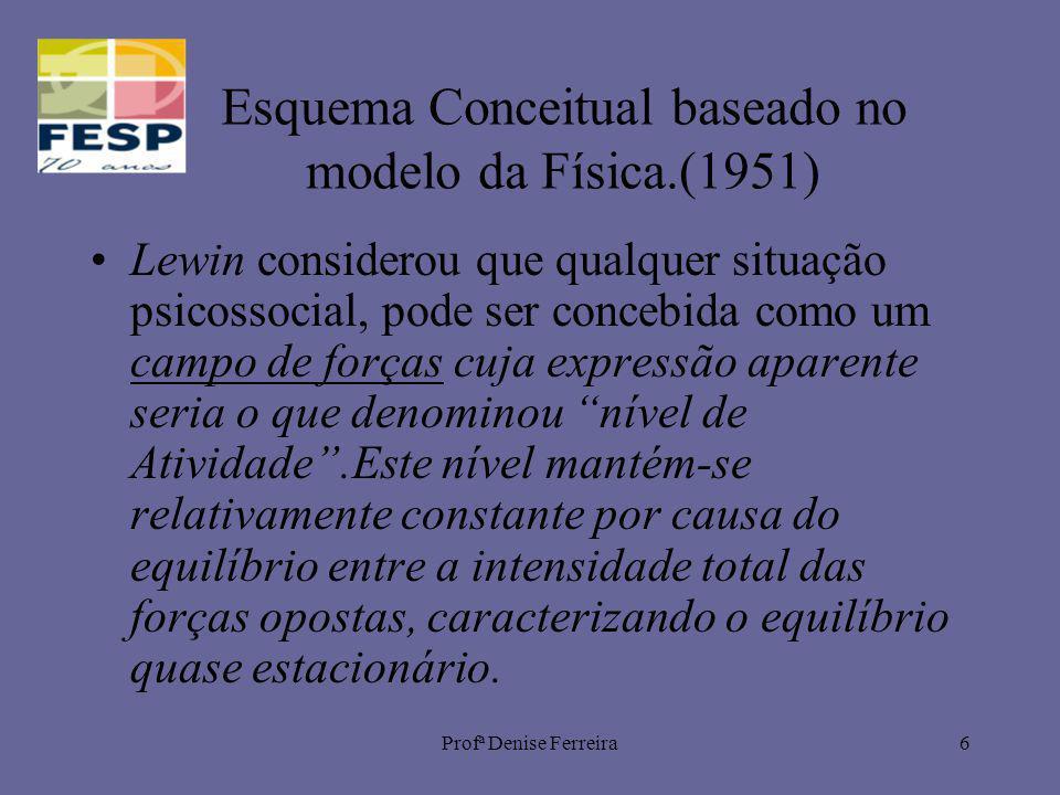 Profª Denise Ferreira6 Esquema Conceitual baseado no modelo da Física.(1951) Lewin considerou que qualquer situação psicossocial, pode ser concebida c