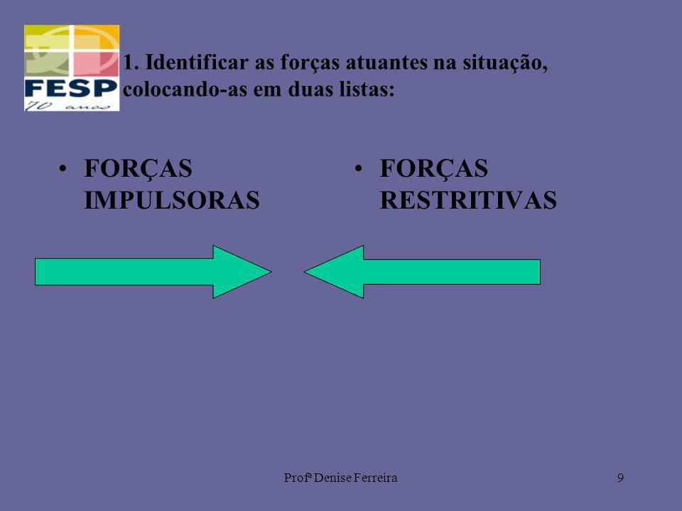 Profª Denise Ferreira9 1. Identificar as forças atuantes na situação, colocando-as em duas listas: FORÇAS IMPULSORAS FORÇAS RESTRITIVAS