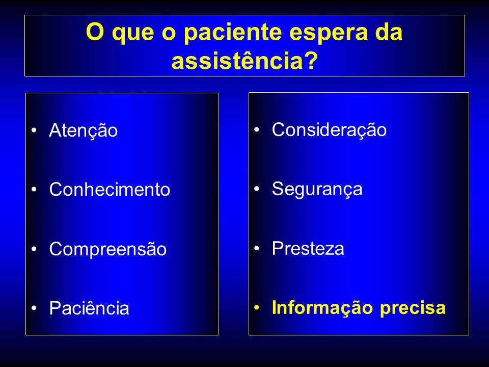 O que o paciente espera da assistência? Atenção Conhecimento Compreensão Paciência Consideração Segurança Presteza Informação precisa