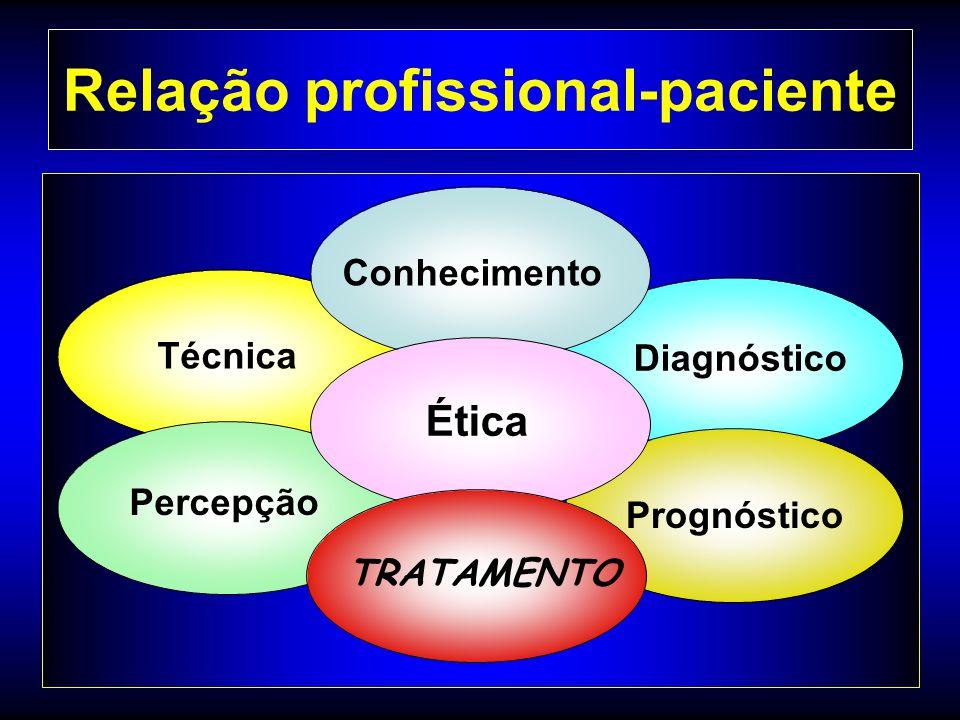 Relação profissional-paciente Diagnóstico Técnica Percepção Conhecimento Prognóstico Ética TRATAMENTO