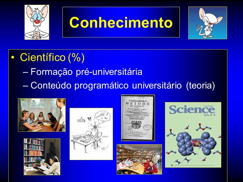 Conhecimento Científico (%) –Formação pré-universitária –Conteúdo programático universitário (teoria)