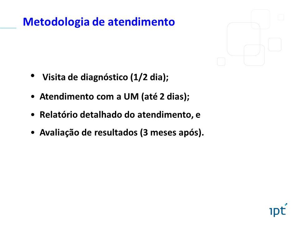 Metodologia de atendimento Visita de diagnóstico (1/2 dia); Atendimento com a UM (até 2 dias); Relatório detalhado do atendimento, e Avaliação de resu