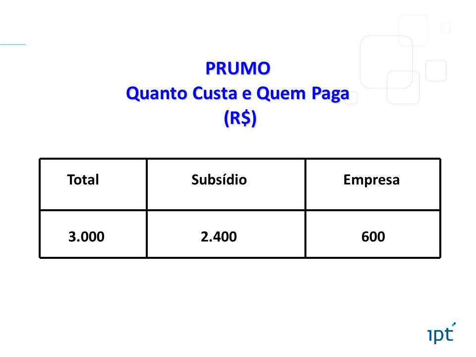 PRUMO Quanto Custa e Quem Paga (R$) (R$) Total Subsídio Empresa 3.000 2.400 600