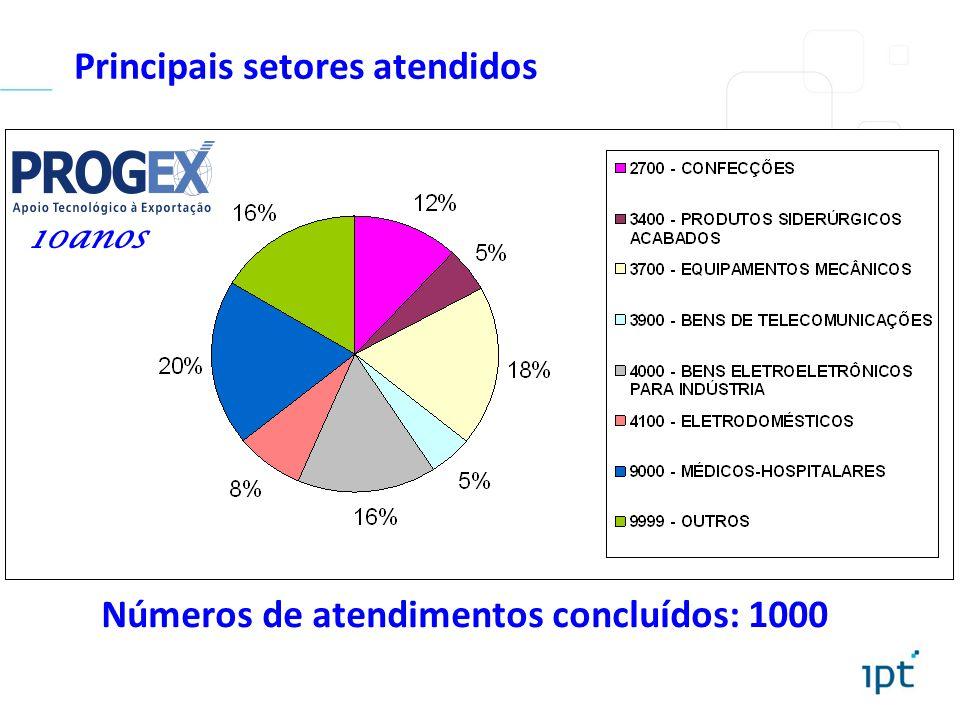 Principais setores atendidos Números de atendimentos concluídos: 1000 10anos