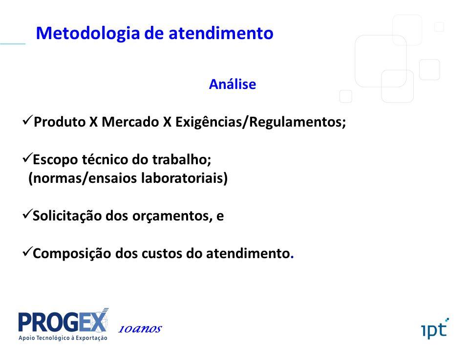 Metodologia de atendimento Análise Produto X Mercado X Exigências/Regulamentos; Escopo técnico do trabalho; (normas/ensaios laboratoriais) Solicitação