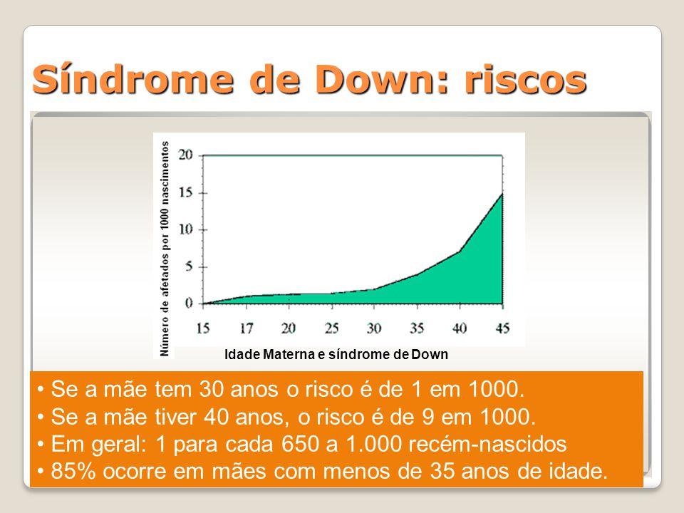 Idade Materna e síndrome de Down Se a mãe tem 30 anos o risco é de 1 em 1000. Se a mãe tiver 40 anos, o risco é de 9 em 1000. Em geral: 1 para cada 65