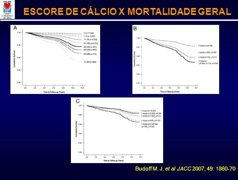 Budoff M. J. et al JACC 2007; 49: 1860-70 ESCORE DE CÁLCIO X MORTALIDADE GERAL