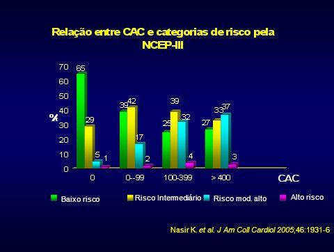 Nasir K. et al. J Am Coll Cardiol 2005;46:1931-6 Baixo risco Risco Intermediário Risco mod. alto Alto risco